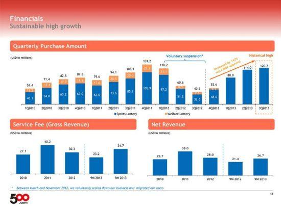 500彩票网2012年前三个季度主动停售,导致收入锐减,公司运营受到极大的负面影响。