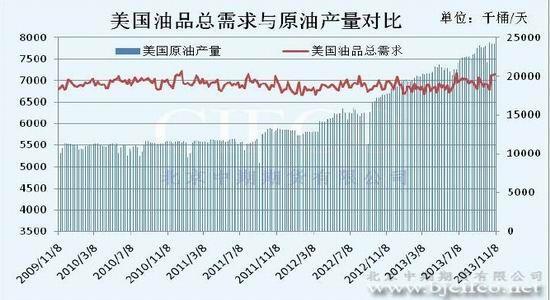 北京中期:冬季消费旺季将至原油上涨可期