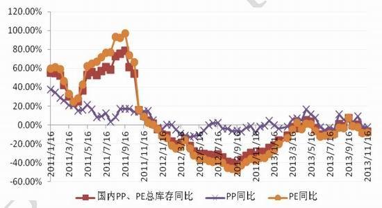 北京中期:塑料12月走势或前高后低