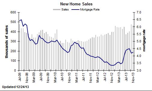 2008年7月以来美国月新屋销量和抵押贷款平均利率走势图