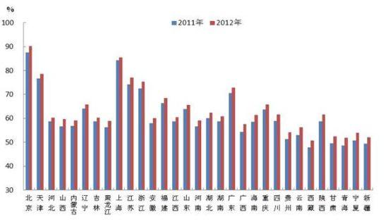 图3 2011和2012年各地区发展与民生指数比较