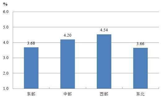 图22000-2012年四大区域发展与民生指数年均增长