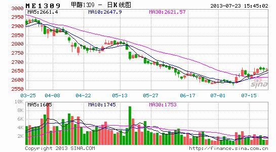 华联期货:现货迎来反弹 甲醇期价强势振荡