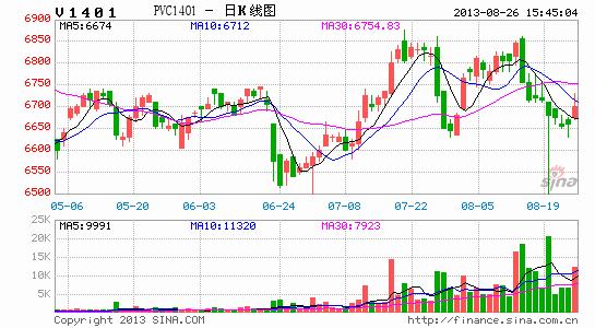 上海中期:PVC跌势趋缓 继续空单谨慎持有