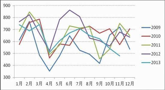 上海中期:动力煤宽幅波动把握季节性机会