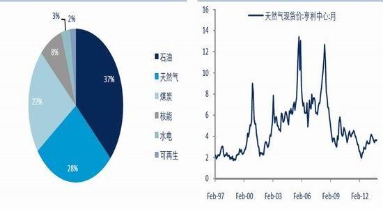 图22: 美国能源消费结构发生变化单位:% 图23: 美国天然气价格维持