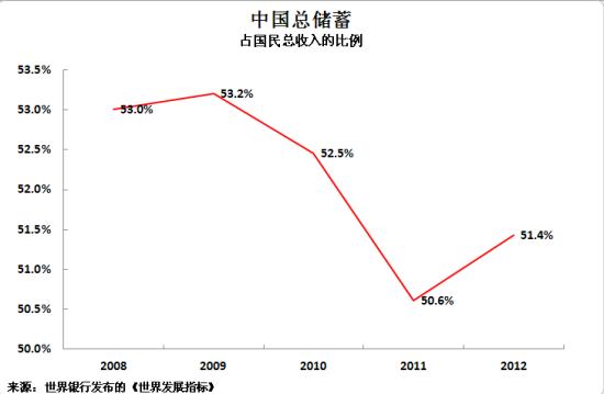 中国总储蓄占国民总收入的比例