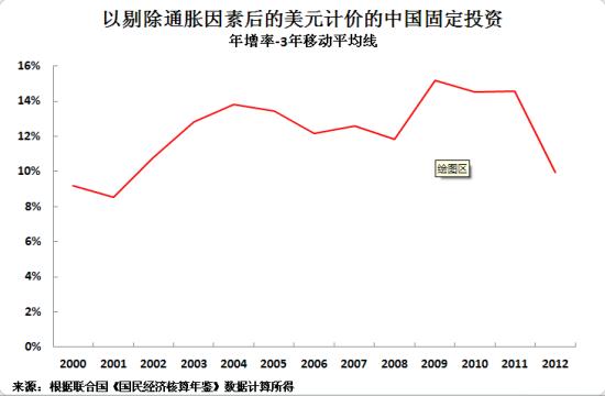 以剔除通胀因素后的美元计价的中国固定投资