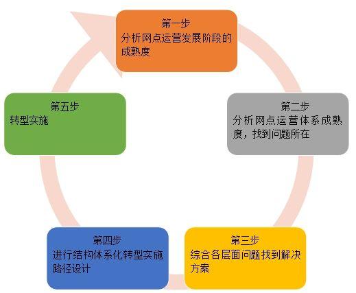 第一步 分析网点运营发展阶段的成熟度   由于市场竞争程度、客户水平及消费需求不断提升,不同阶段网点定位不同,运营管理的方式也有所不同。借鉴零售业网点渠道运营成熟度模型的经验,从渠道网点管理的集中化程度和运营能力专业化程度两个维度,将网点运营的发展分为四个阶段,分别是:   (一)片区化运营阶段   特点:网点由区县或管辖行进行属地化管理;网点运营各自为政,百花齐放,网点支撑力不能及   背景:市场快速发展,客户要求低,市场竞争弱   优势:总部松散管理,管理成本低,能最大限度占领市场   劣势:每