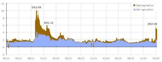 焦点图表2: 离岸人民币的隐含波幅已超越在岸人民币,是风险即将来临的另一个迹象。