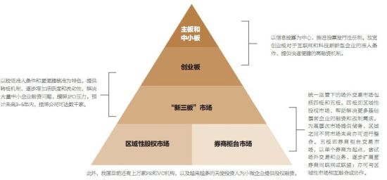 表1. 建设多层次股权资本市场