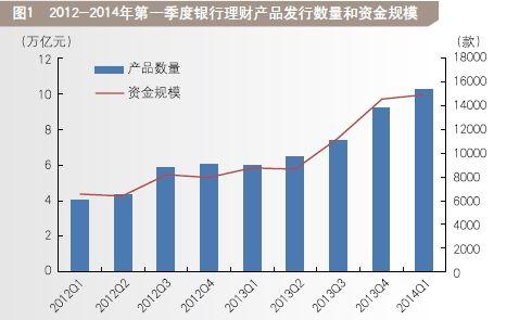理财产品季报:到期收益排名前五中南京银行独