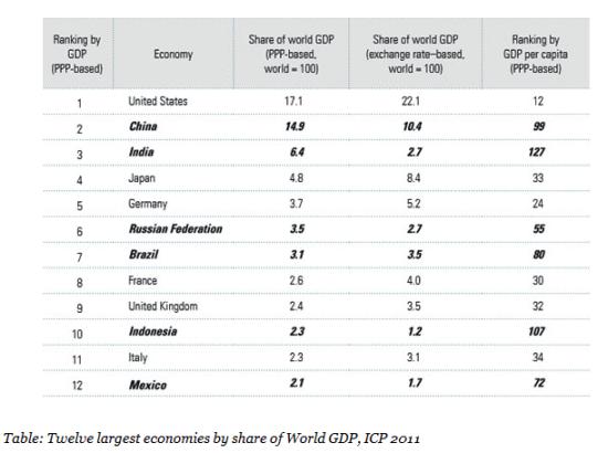 GDP占比全球经济