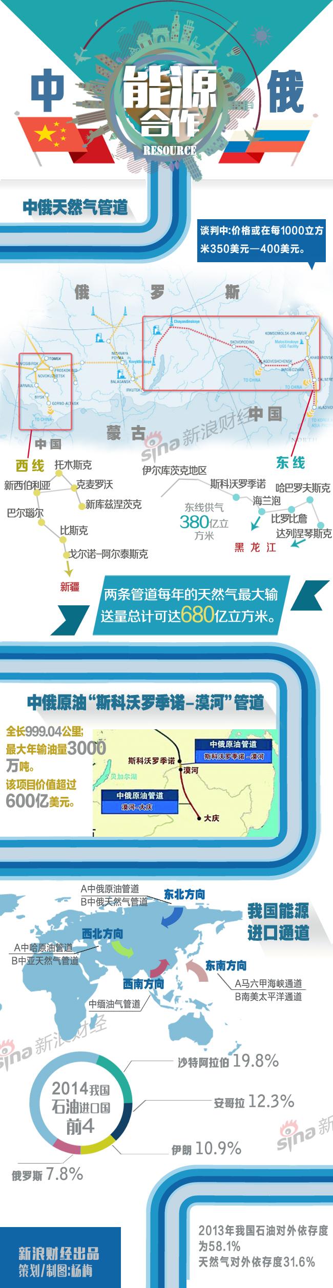中俄能源合作