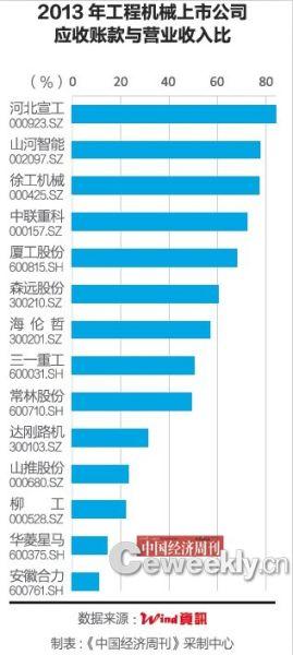 2013年工程机械上市公司应收账款与营业收入比