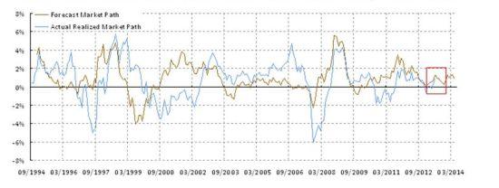 焦点图表1:下半年市场回报将停留在狭窄的区间内,但市场将出现间歇性波动。