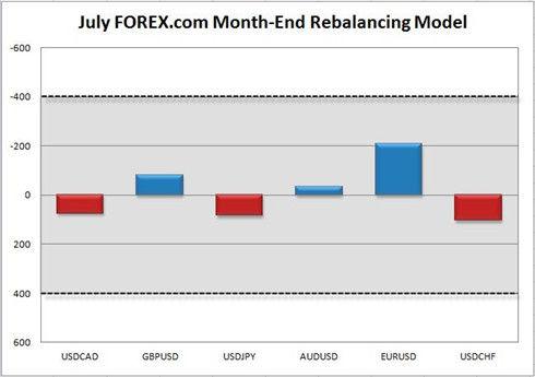 7月末汇市资金再平衡模型
