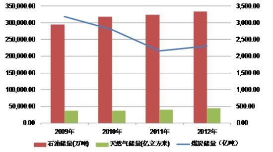 图2:2009-2012(年)国内石油、天然气、煤炭储备量图