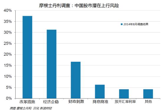 中国股市最大潜在利好:改革而非刺激政策