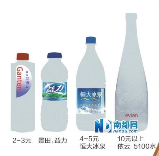 矿泉水的价格。