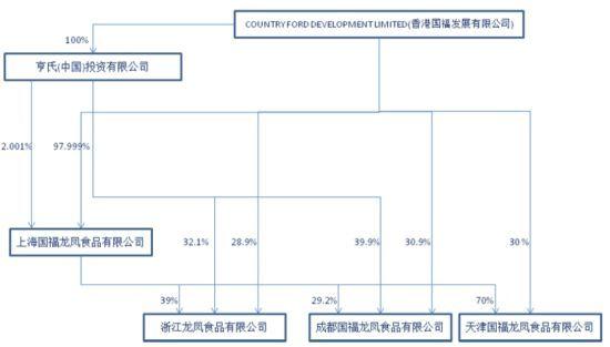 图为各龙凤实体企业的股权结构图