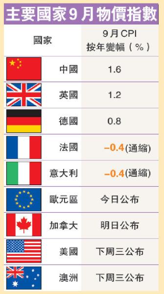 主要国家9月物价指数。图片来源 香港明报财经