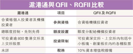 沪港通与QFII、RQFII比较。图片来源 明报财经