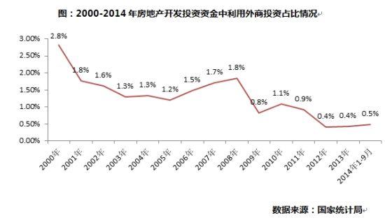2000-2014年房地产开发投资资金中利用外商投资占比情况