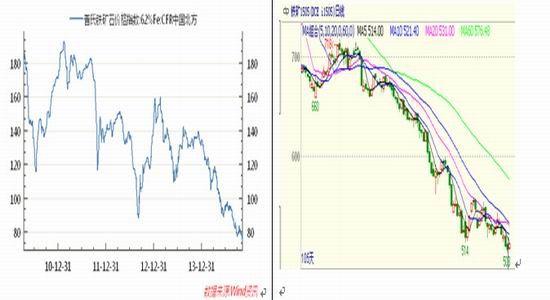 图4:铁矿石价格走势图图片