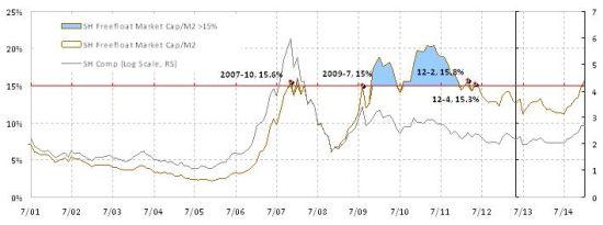 焦点图表1:市值/M2比率已超过15%;市场需要一个新的模范