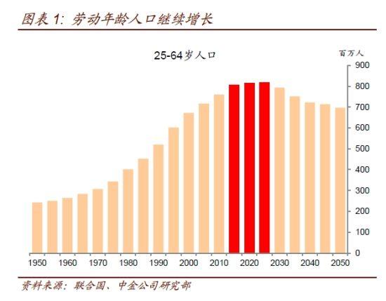 劳动年龄人口继续增长