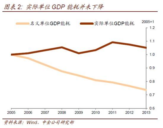 实际单位GDP能耗并未下降