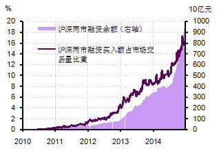 图3. 股市融资余额在今年下半年快速攀升。