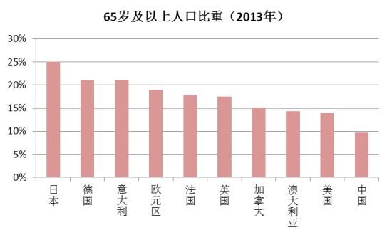 图6:人口老龄化:日本欧洲最严重