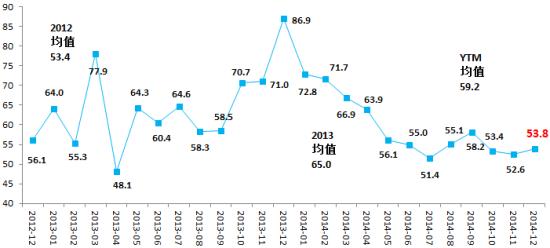 图表4 企业利润前瞻指数