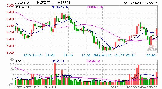 证券 > 正文     3月4日晚间,上海建工(600170,sh)发布公告称,公司拟
