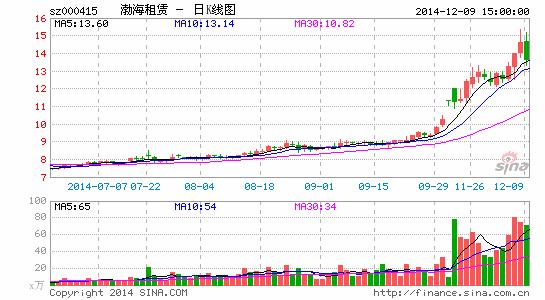渤海租赁外洋支出将占七成获稀缺金融租赁派司