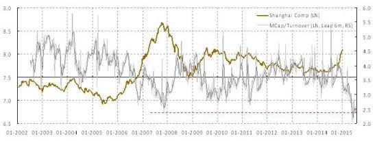 图表6:过去数月市值成交比率已经达到极致;这是市场逐渐到达峰值的领先指标。