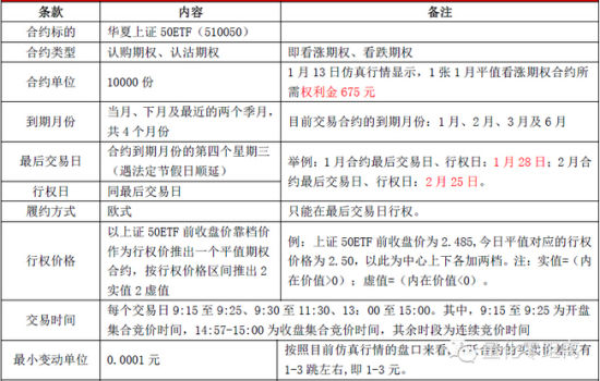 上海证券交易所50ETF期权规则解读