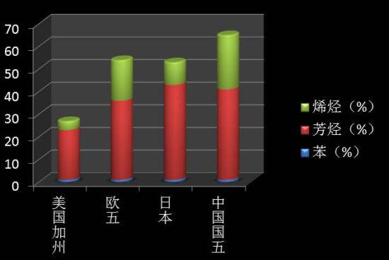 我国与欧美日国家的汽油标准部分标准对比