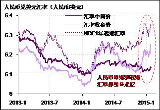 图1. 人民币对美元近期明显走贬