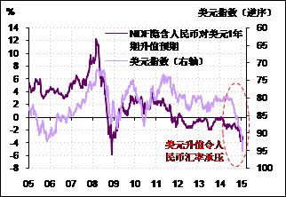图2. 人民币的贬值压力主要来自美元的强劲升值