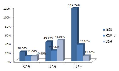 好买:2014期货私募基金数量组织及策略分析|期