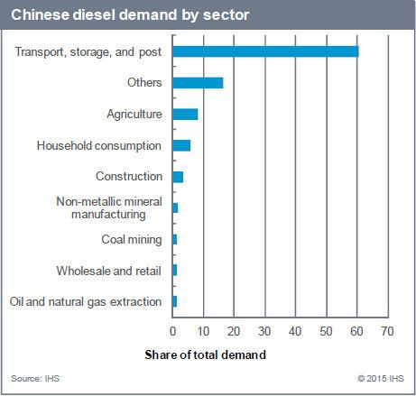 中国各产业柴油需求