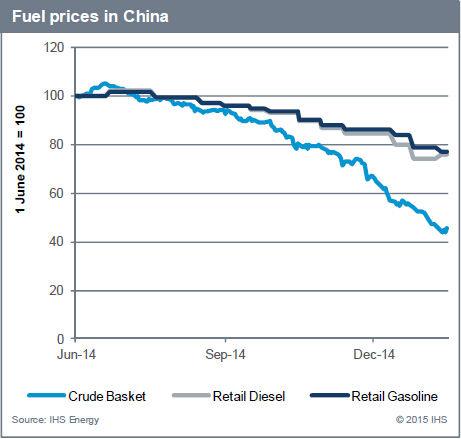中国油价波动