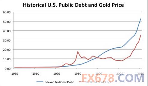 历史上美国国债与金价对比