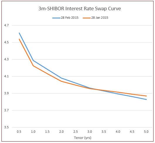三个月shibor利率互换曲线