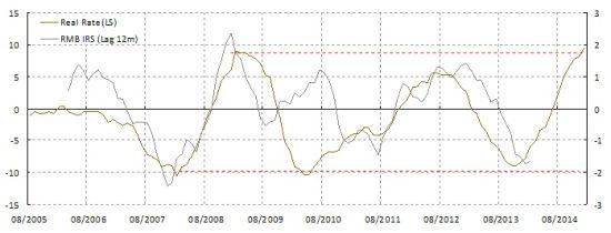 图表4: 实际利率领先市场利率;名义利率或降无可降。