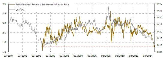 图表8: 通胀预期跌到历史低位;核心大宗商品严重超卖。