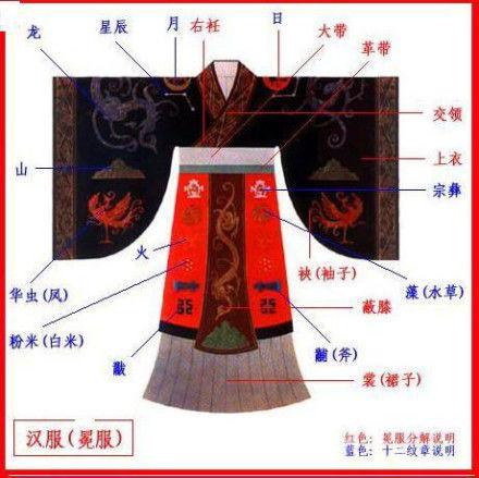 龙袍中的天子密码:十二章服中隐喻的远古智慧